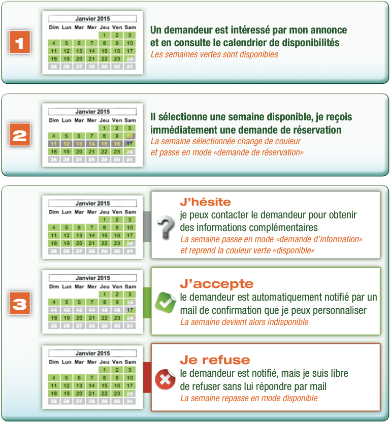 workflow de validation des réservations